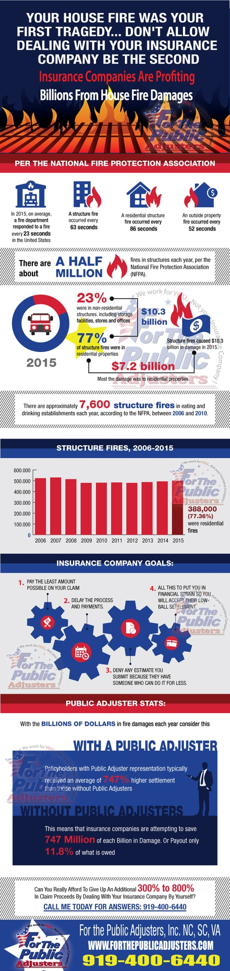 fire-insurance-claims-calculation-nc